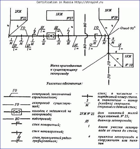 строительный паспорт котельной образец